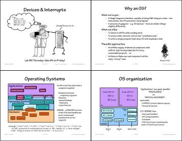 Devices & Interrupts Operating Systems OS organization - 6.004