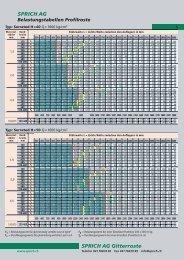 Belastungstabelle für Profilroste - Sprich AG