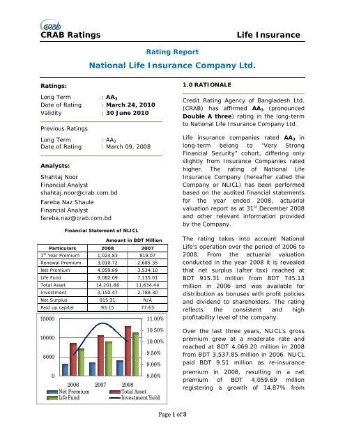 Top Ten Life Insurance Companies >> Crab Ratings Life Insurance National Life Insurance Company Ltd