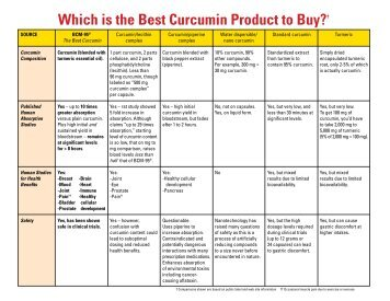 Which is the Best Curcumin Product to Buy?† - Europharma