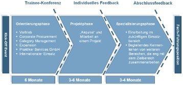 Trainee-Kenferenz Individuelles Feedback ... - Praktiker