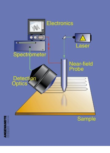 Scanning Near-Field Optical Microscopy and Spectroscopy as a ...