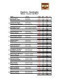 Mixed-Turnier 2008 Ergebnisliste - PSV Steyr - Page 2