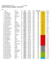 Helsinki Ranking, osakilpailu 7 kevät 2012 - Helsingin Bowlingliitto