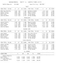 Results - Memorial High School
