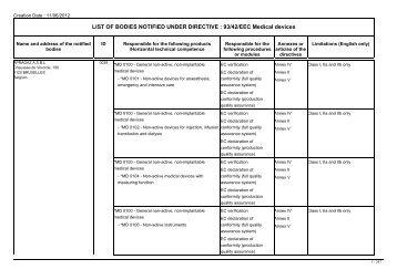LIST OF BODIES NOTIFIED UNDER DIRECTIVE : 93/42/EEC ...