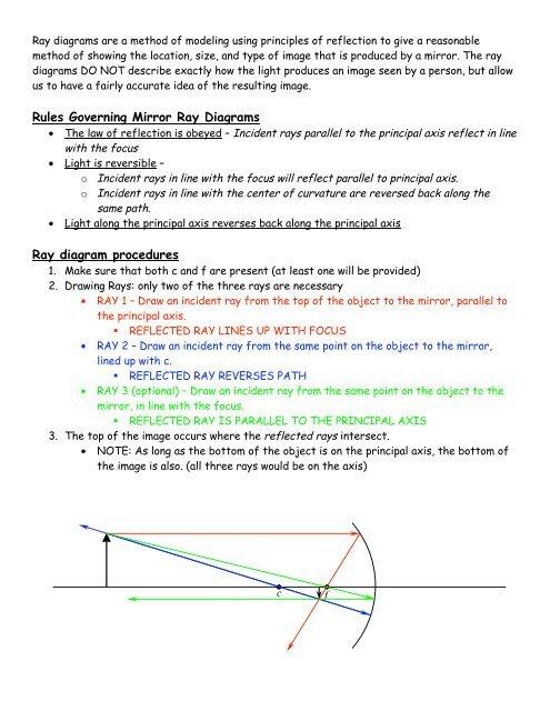 Ray Diagram Worksheet