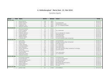 Klassenwertung - Carinthia Sports