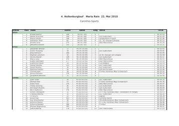 Streckenwertung - Carinthia Sports