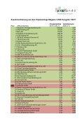 Im Zeichen des Wandels Allfinanzvertriebe 2011 - Profundo GmbH - Page 2