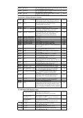 Mikrofóny cenník platnı od 1.7.2013 - G-tec.sk - Page 5