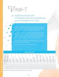 soins esthétiques Vitali-T - Dectro International