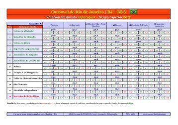 Votación del Jurado (Apuração) 2013 - Leonardo PHOTOS