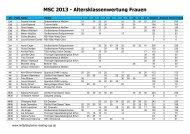 Damen - Mitteldeutscher Skating Cup