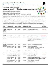 Liste aller Teilnehmer und Erfolge seit 2004 - GCE Bayreuth