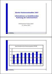 Demographische Struktur der Kandidierenden - Kanton Zürich
