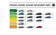 Honda model range deCemBer 2009