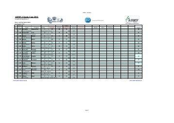 Ergebnisse nach Ziegenrück 2012 - ADMV Classic Cup