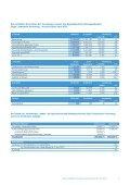 Halbjahresfinanzbericht zum 30.06.2011 - Seite 3