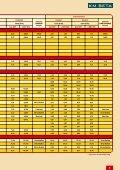 CENIK IZDELKOV - KM Beta - Page 5