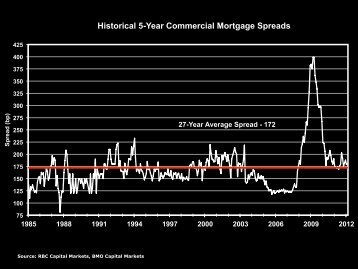 Historical 5-Year Commercial Mortgage Rates - Real Estate Forums