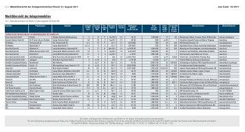 Marktübersicht der Anlageimmobilien