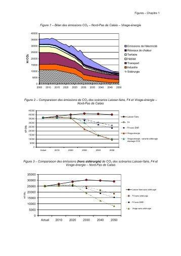 Figure 1 - Virage Energie Nord Pas de Calais