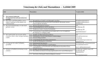 Umsetzung der Ziele und Massnahmen ... - Gemeinde Lauerz