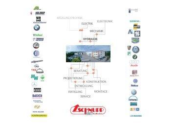 Hub – Längsförderer - bei SCHNUPP GmbH & Co. Hydraulik KG