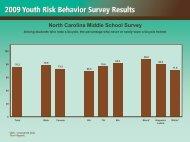 North Carolina Middle School Survey - North Carolina Healthy ...