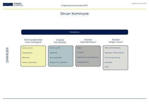 Organisationsdiagram for Struer Kommune.pdf