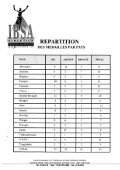 resultats - Page 2
