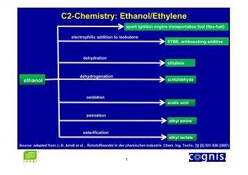C2-Chemistry: Ethanol/Ethylene - Montpellier SupAgro