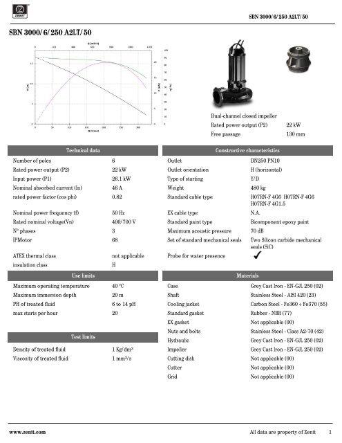 SBN 3000/6/250 A2LT/50 data sheet - Zenit