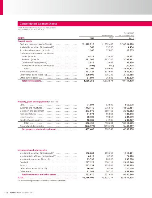 Consolidated Balance Sheets - Takeda