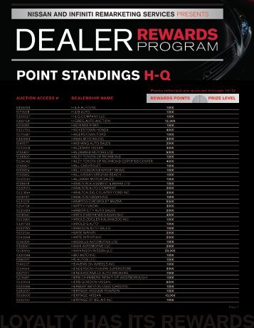 point standings hq - Manheim Consignor