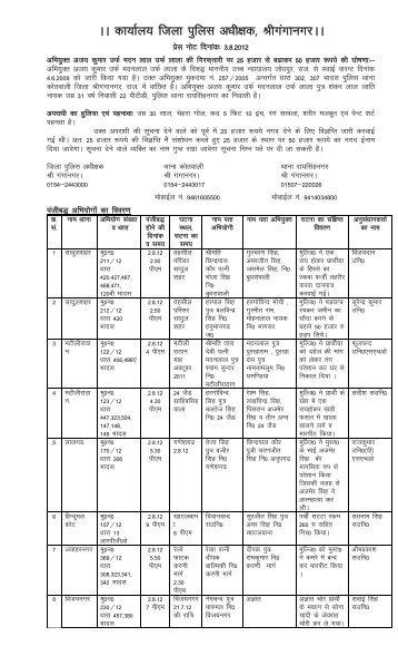 AA dk;kZy; ftyk iqfyl v/kh{kd] JhxaxkuxjAA - Rajasthan Police