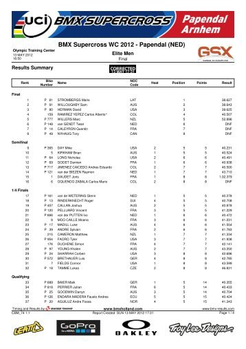 Elite Men - Results Summary - HERE (pdf) - Bikros.cz