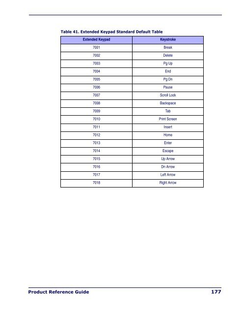 Table 39  F key Standard