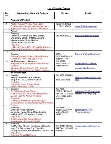 List of Samarth Centres Sr. No. Organisation Name ... - National Trust