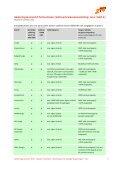 Salderingsoverzicht-202012-Stichting-Zonne-energie-Wageningen-Update-Nov-20121 - Page 6