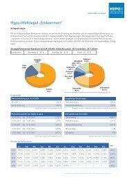Einkommen (Referenzwährung EUR) - Hypo Landesbank Vorarlberg