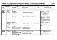 Übersicht über Schempp-Hirth Technische Mitteilungen und LBA ...
