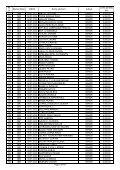 lista solicitantilor persoane fizice acceptate in programul privind ... - Page 4