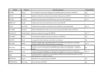 Liste des mémoires pouvant être consultés sur place - EHPAD
