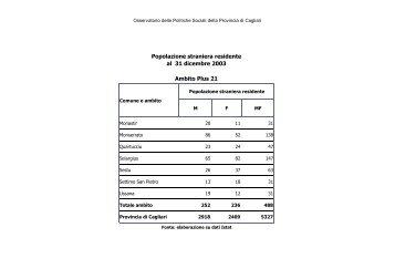 Immigrati Plus 21 anno 2003 - Sociale - Provincia di Cagliari