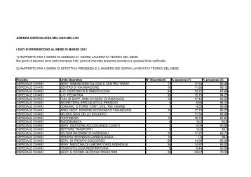 Tassi di assenza/presenza del personale nel mese di Marzo 2011