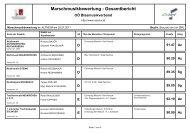 Gesamtergebnis Samstag - Braunau