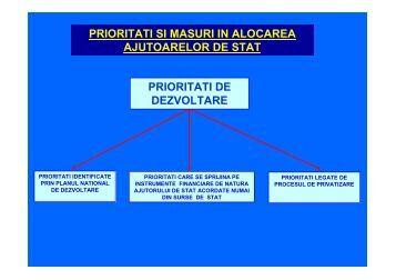 Strategia ajutorului de stat in domeniul privatizarii - Autoritatea ...