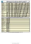 Wolfartsweier - Auer Str. - Durlacher Tor ... - Baden Marathon - Page 2